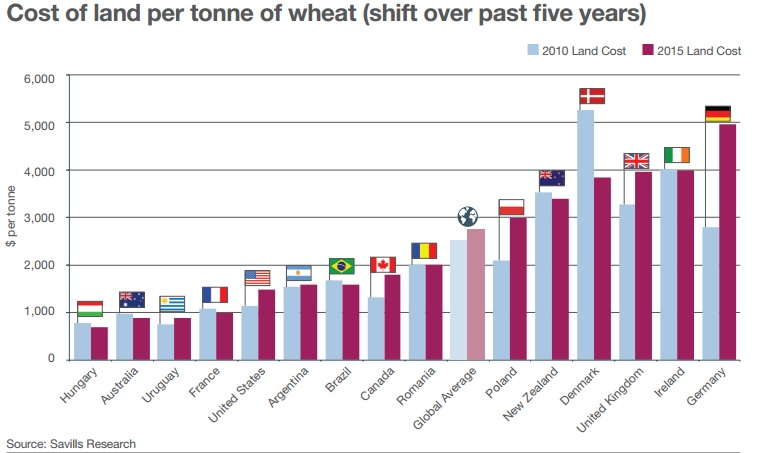 cost of land per tonne of wheat