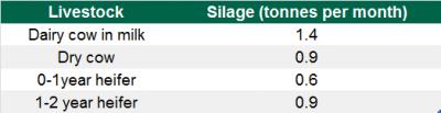 tabel 2 silage