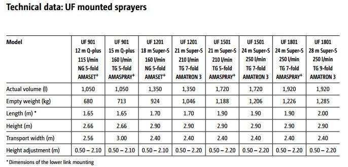 uf mounted sprayers