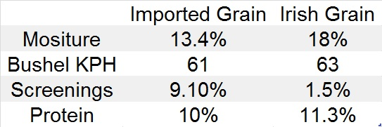 Grain quality results