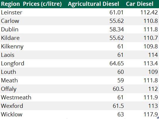 Leinster diesel prices
