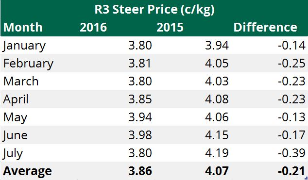 R3 steer price table