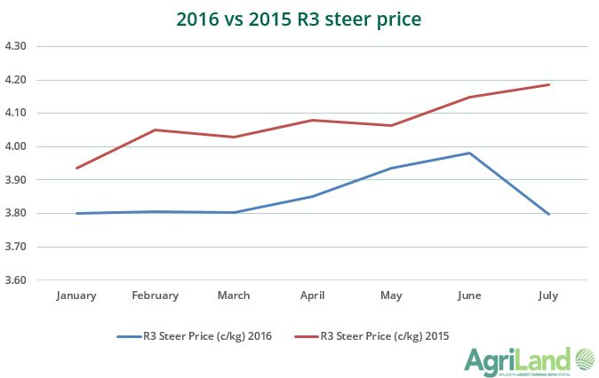 Steer price graph 2016
