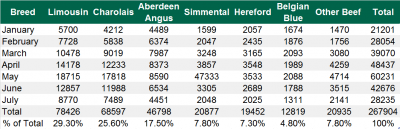 Breakdown of beef sired calves in Northern Ireland up until July 2016