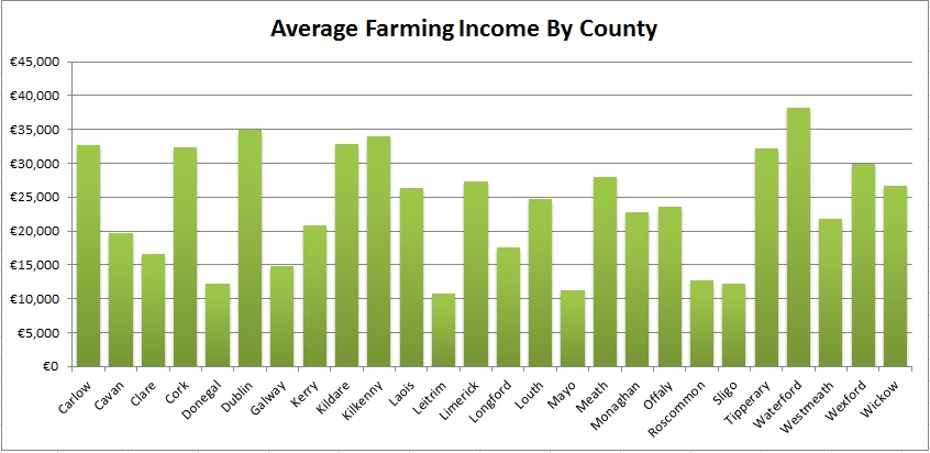 farm incomes