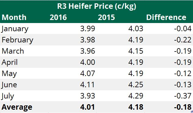 heifer price table