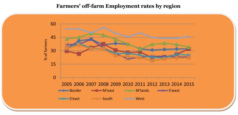 off farm employment teagasc