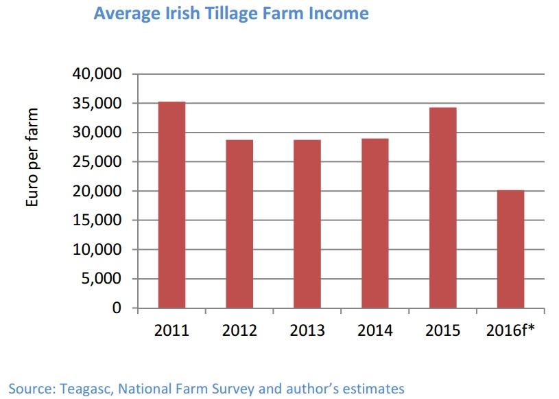 tillage farm income
