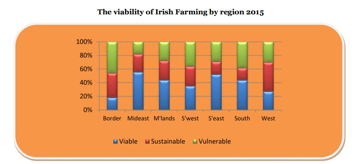 viability of farms by region