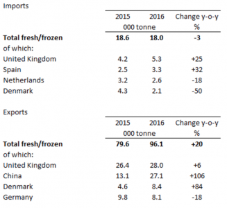 Irish Pork trade January-June Source: Central Statistics Office