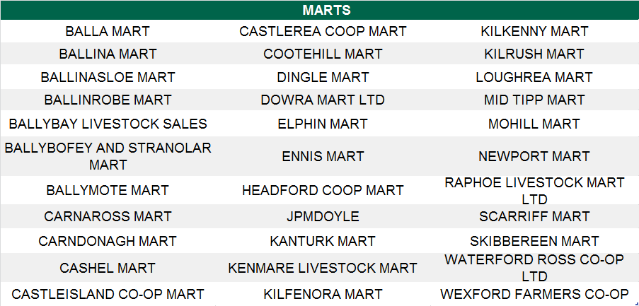 A list of marts showing Euro-Star and EBI figures Source: ICBF