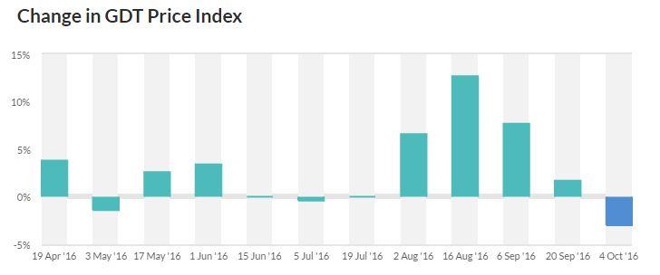 Global Dairy Trade Index October 2016