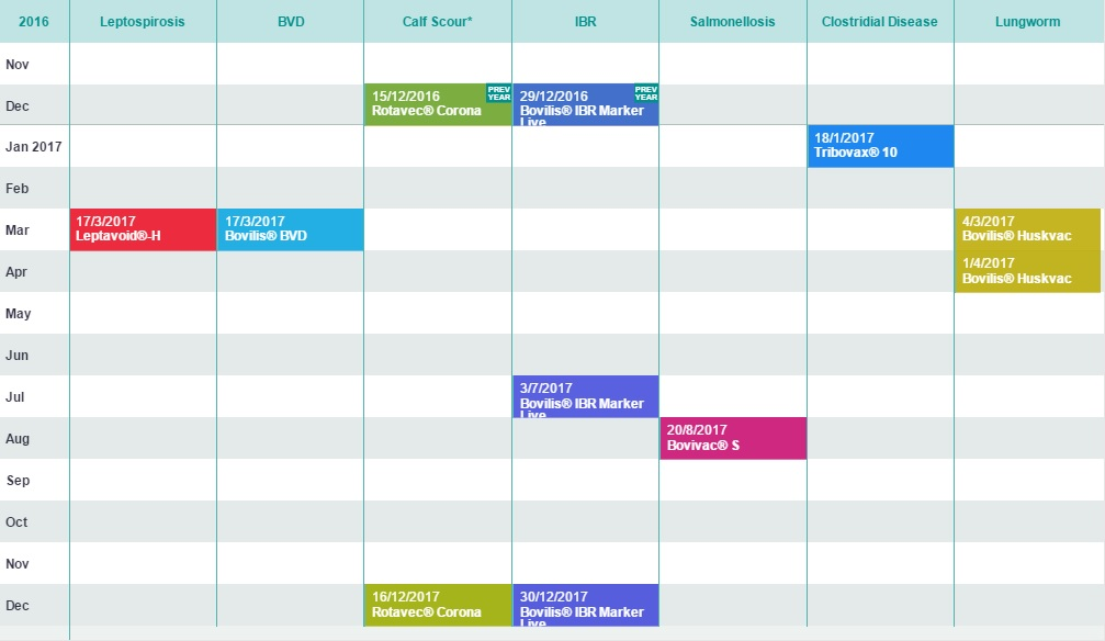 An example of the vaccination calendar generated for a spring calving dairy herd