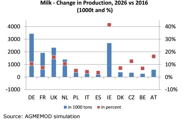 eu-milk-production