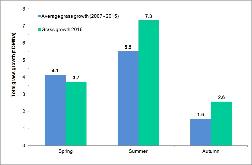 Figure 2: Seasonal grass yields for 2016 and 2007 - 2015 measured at Greenmount and Hillsborough