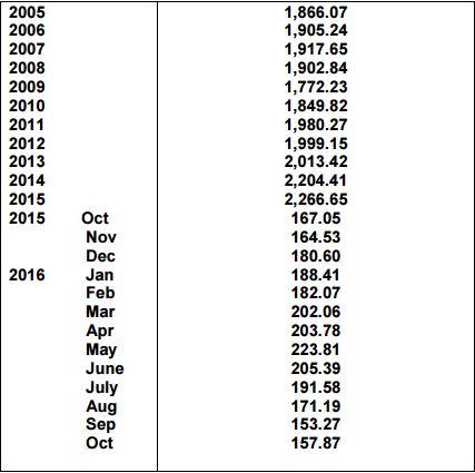 Northern Ireland Raw Milk Production (million litres) Source: DAERA