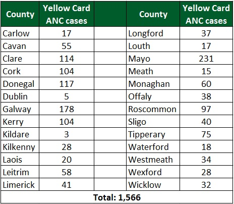 yellow-cards-ancs