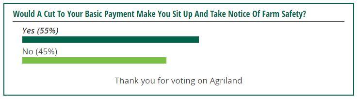 farm-safety-poll-1