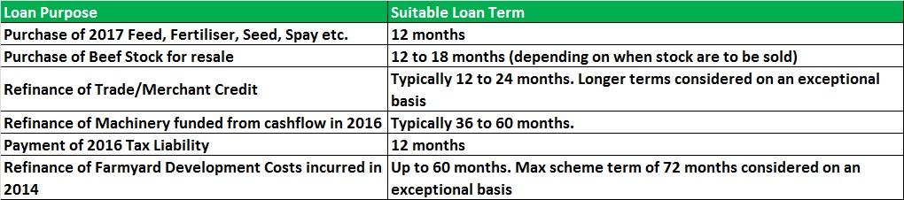 BOI loans