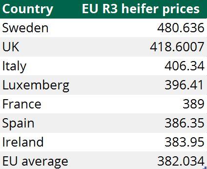 EU R3 heifer price