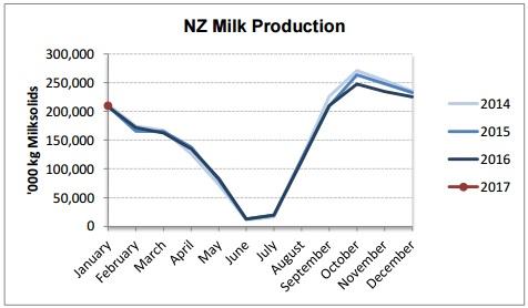 nz-milk-production