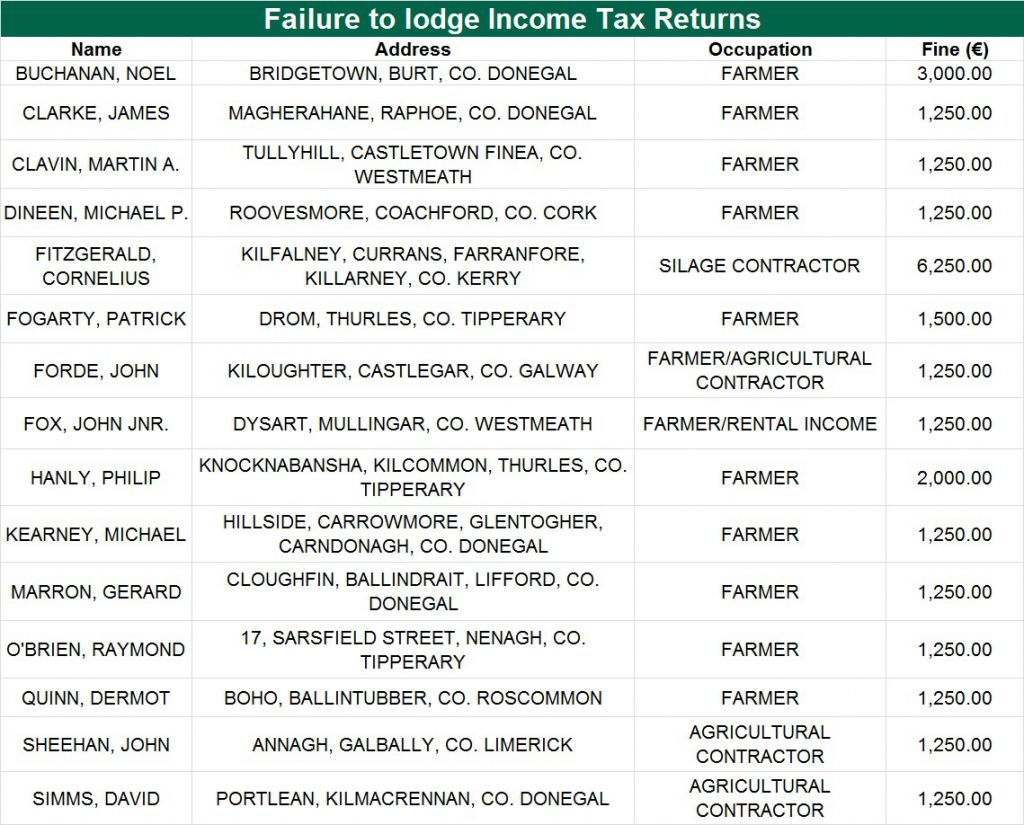 Tax Defaulters 1