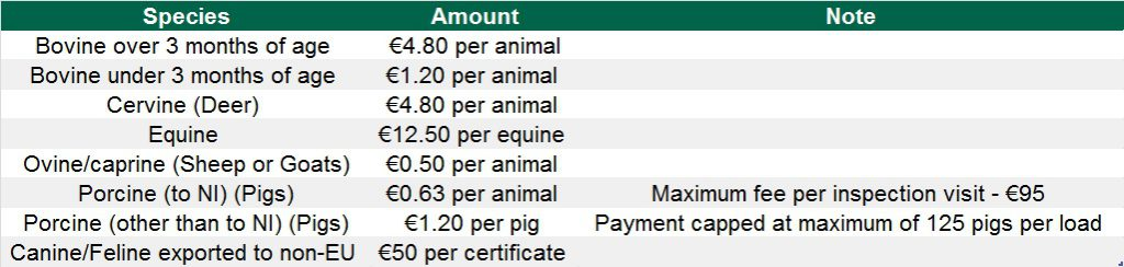 Veterinary Inspection Fees on live exports of animals