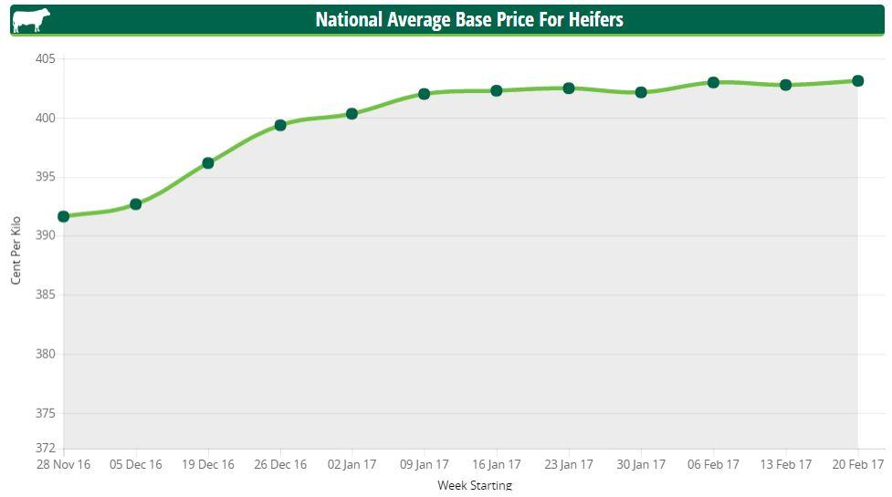 base heifer price