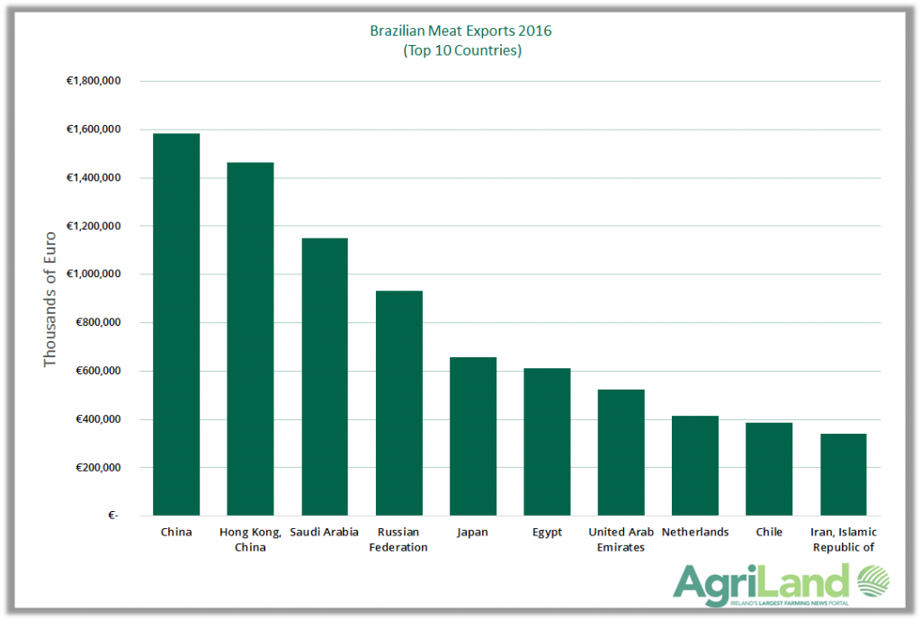 The Brazilian beef industry: Just how big is it? - Agriland ie