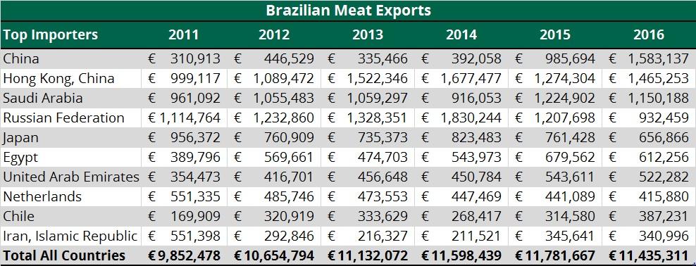 Brazilian meat beef