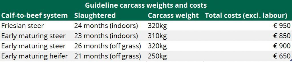 Source: Teagasc. With moderate levels of efficiency use 5% lower carcass weights and 10% higher costs