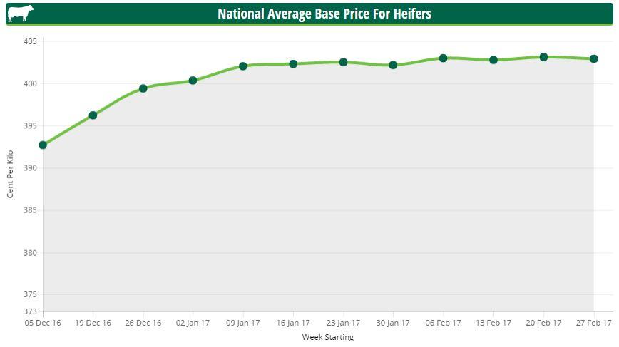 heifer prices Mar13