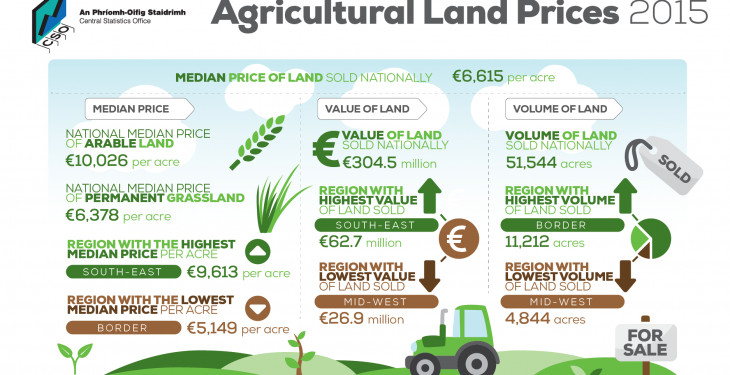 Land review reveals that 51,000ac acres sold for a total of €300 million in 2015