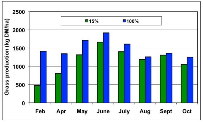 Source: Teagasc. Grass production per month (February to October) in a sward containing 15% perennial ryegrass and 100% perennial ryegrass.