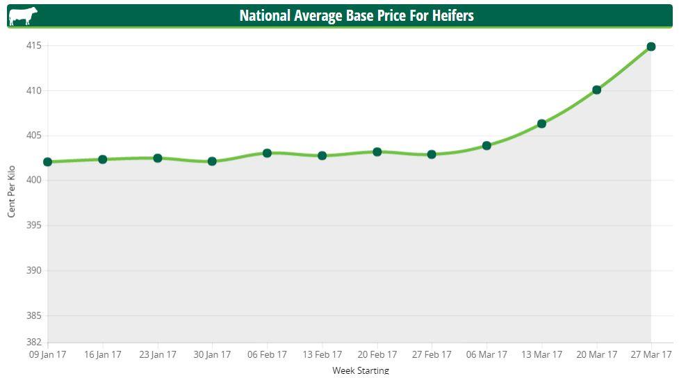 Heifer price April 2