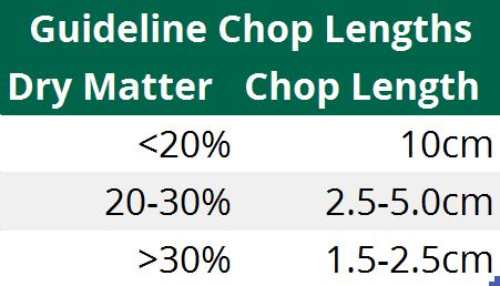 guideline chop lengths