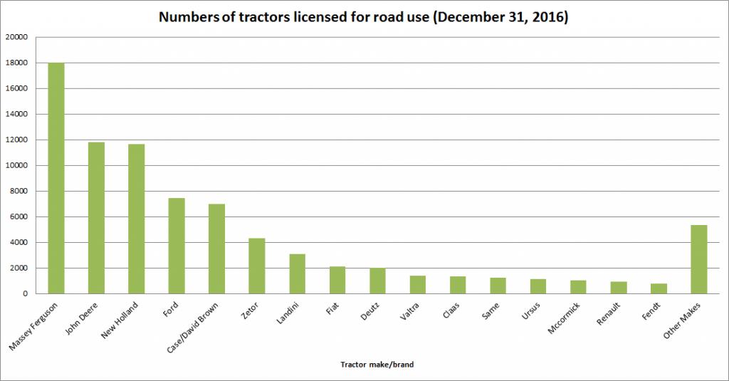 tractor tractors numbers number brand brands