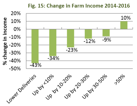 decline in dairy farm income