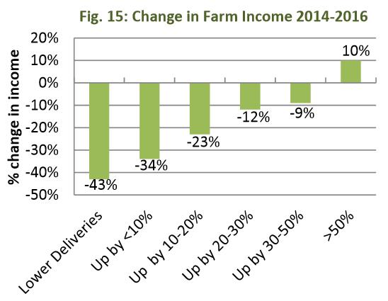 decline in dairy farm income