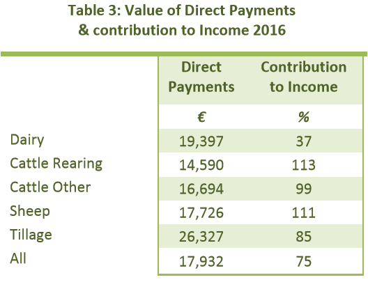 reliance on direct payment drystock