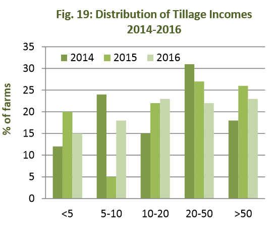 tillage sector