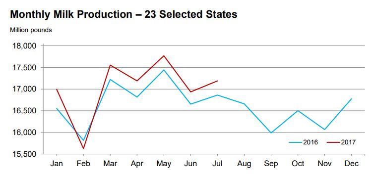 milk production, US