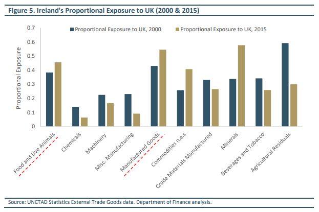 UK, Ireland, Exports