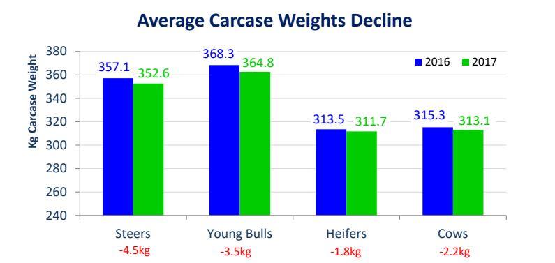 Carcase Weights Decline