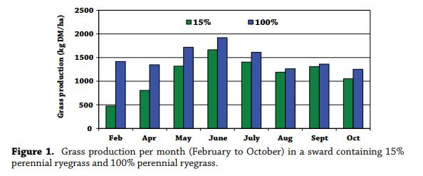 grass production