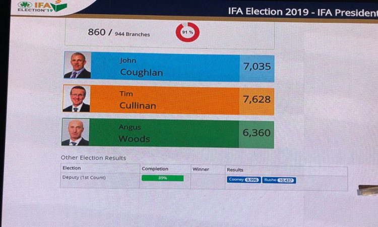 IFA election: Cullinan ahead and Woods out after first count