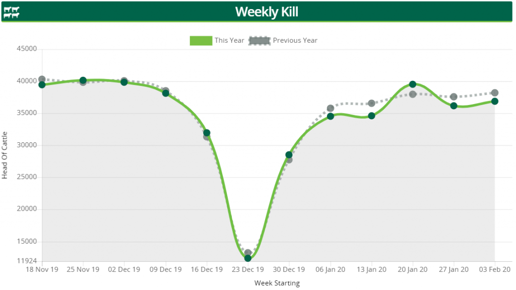 Image source AgriLand-Weekly-Kill-graph-week-commencing-Feb-3