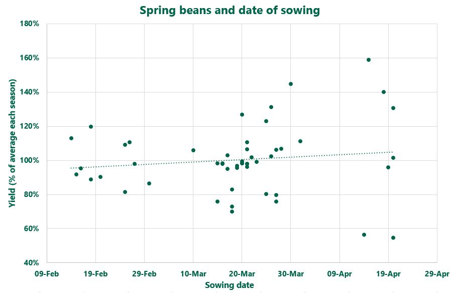 Data-source.-Seedtech.-Spring-beans-and-sowing-date..jpg