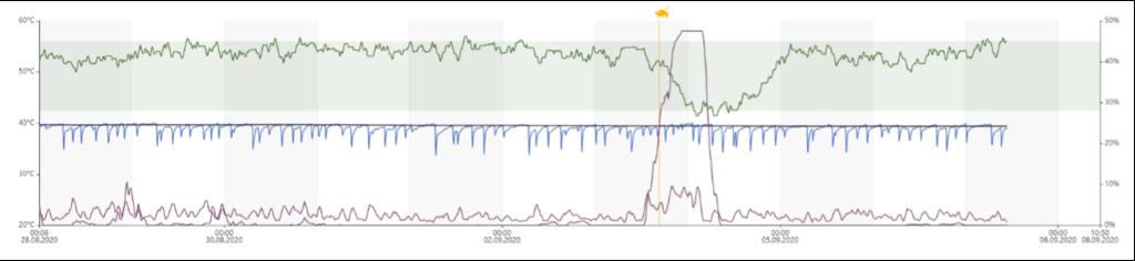 Example curve heat detection