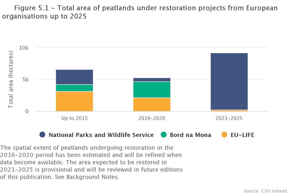 CSO data on peat land restoration projects